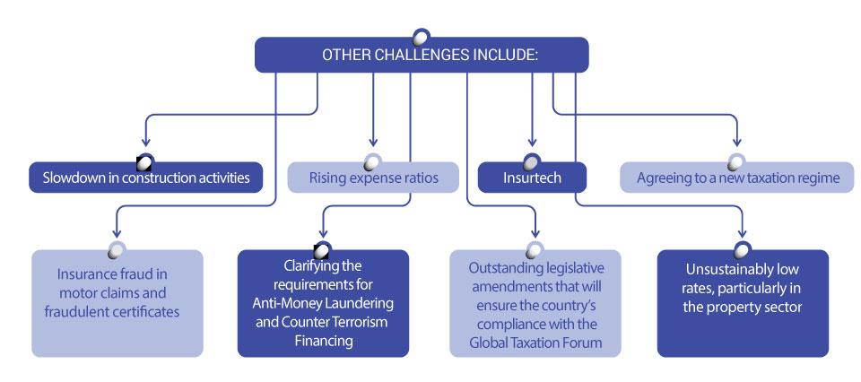 Insurance Industry Challenges in Trinidad & Tobago